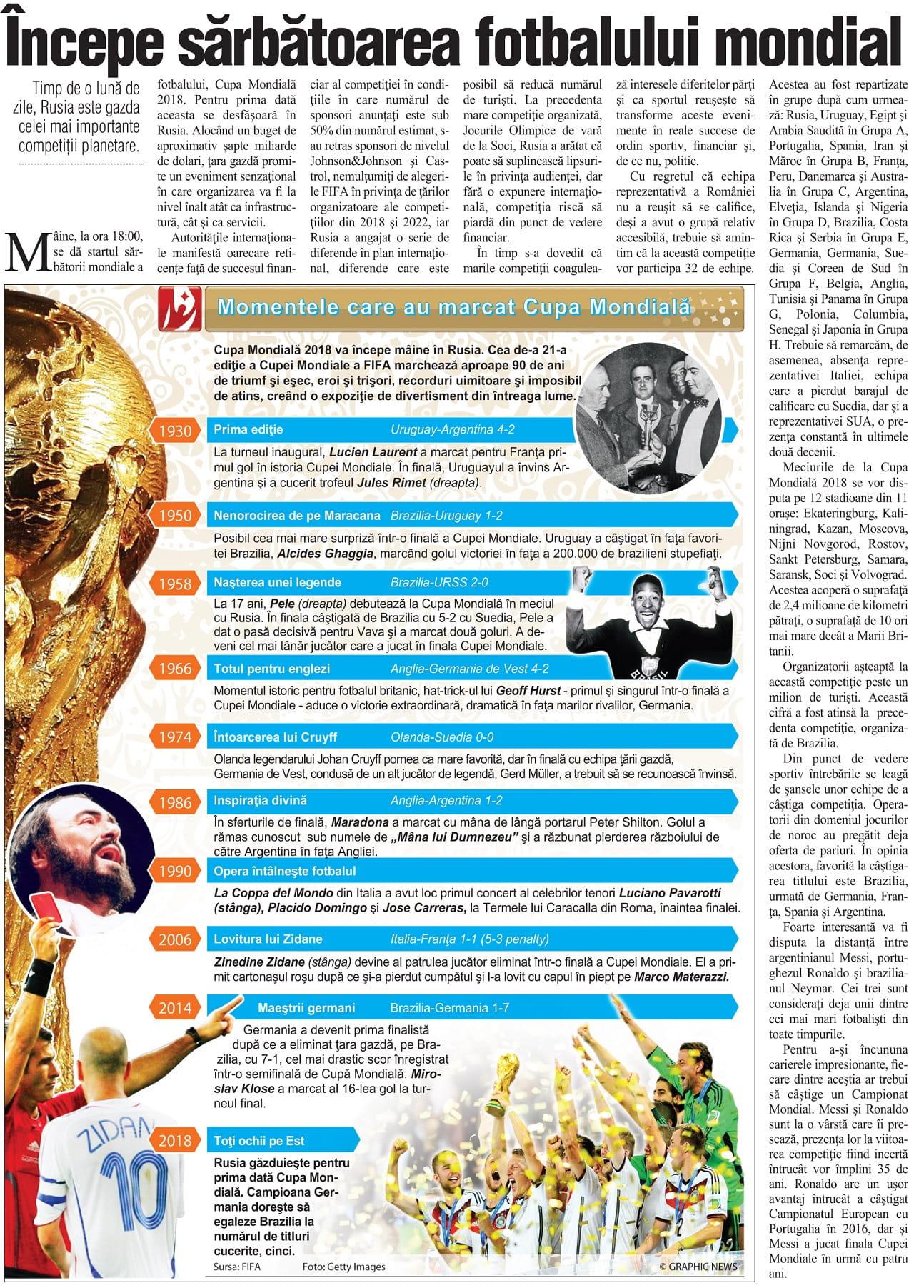 Cupa Mondiala - sarbatoarea fotbalului mondial