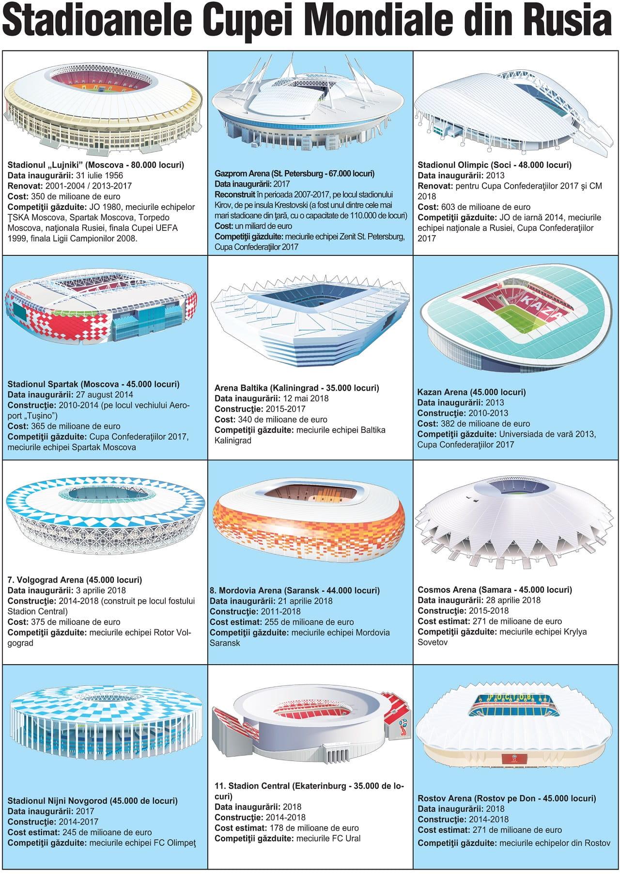 Stadioanele Cupei Mondiale din Rusia