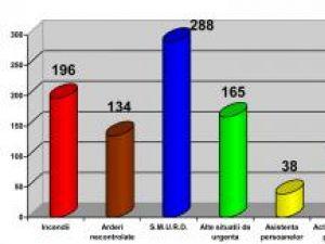 În primul semestru: Efectivele ISU Suceava, solicitate să intervină la peste o mie de situaţii de urgenţă