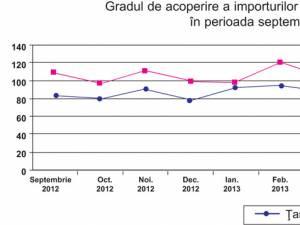 Judeţul Suceava a înregistrat excedent comercial în 2013