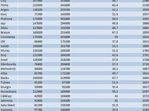 Tabel salarii 2016 – Sursa: Gandul.info