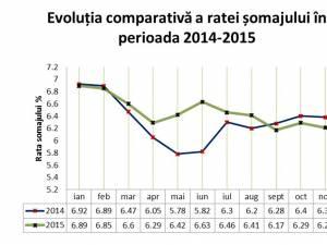 """Grafic evoluție şomaj 2014-2015"""