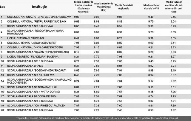 Topul a fost realizat calculându-se media aritmetică pentru mediile de admitere ale tuturor elevilor din şcolile respective (sursa admitereliceu.ro)