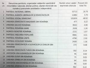 Psihiatrul Alexandru Paziuc a obţinut peste 3.000 de voturi la alegerile de duminică