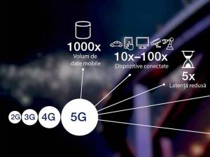 5G – drumul către Societatea Interconectată