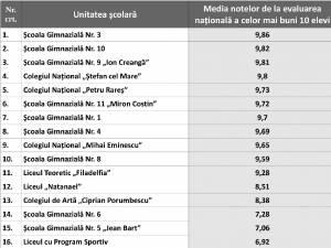 Topul şcolilor din municipiul Suceava în funcţie de cele mai mari medii la evaluarea naţională