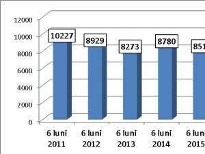 Evoluţia numărului de infracţiuni sesizate începând din 2011, în primul semestru al fiecărui an: