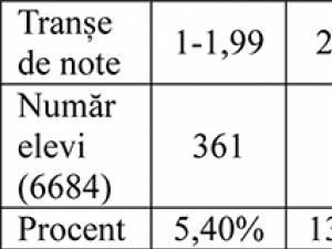 Statistica mediilor elevilor carte au susţinut evaluarea