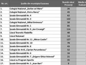 Școlile din municipiul Suceava cu cele mai bune rezultate la evaluarea națională