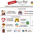 """Programul educațional """"Ajungem MARI"""" caută voluntari pentru copiii din centrele de plasament"""