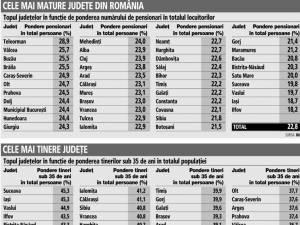 Cele mai mature și cele mai tinere județe din România Sursa: Ziarul Financiar