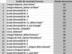 Topul şcolilor din municipiul Suceava, în funcţie de notele obţinute la evaluarea naţională 2019