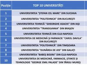 Top 10 universități din România conform numărului de brevete acordate și eliberate de Oficiul de Stat pentru Invenții și Mărci în anul 2019