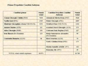 Unii candidaţi pentru funcția de primar au primit mai puţine voturi faţă de cei desemnaţi de acelaşi partid pentru scaunul de preşedinte al Consiliului Judeţean