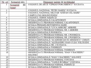 32 de școli și grădinițe din județ sunt în scenariul roșu, săptămâna viitoare