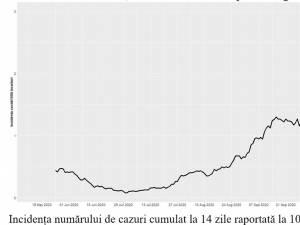Incidența numărului de cazuri cumulat la 14 zile raportată la 1000 de locuitori
