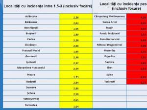 Localități cu incidența mare, fără focare