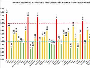 Incidența cumulată a cazurilor de Covid în ultimele 14 zile