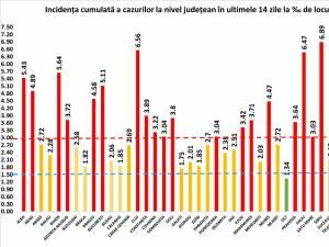 Incidență de 2,12 la mie marți, în județul Suceava