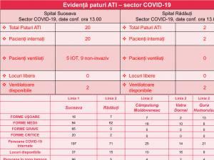 Situația paturilor pentru pacienții cu Covid