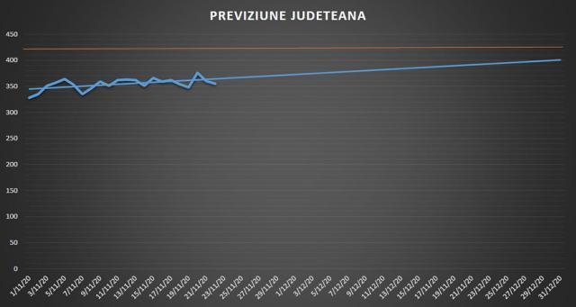 Specialiștii din cadrul Spitalului Suceava previzionează o creștere controlată a numărului de cazuri de Covid-19 până la 31 decembrie a.c.