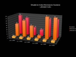 Situația în municipiul Suceava