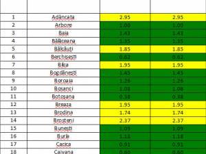 Incidența cazurilor de Covid-10 în fiecare localitate din județul Suceava