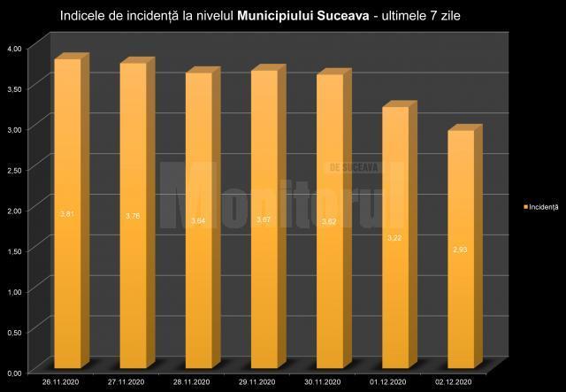 Indicele de incidență la nivelul municipiului Suceava