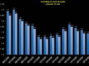 89 din cele 114 localități din județul Suceava sunt în zona verde, cu incidența cazurilor de Covid sub 1,5 la mie