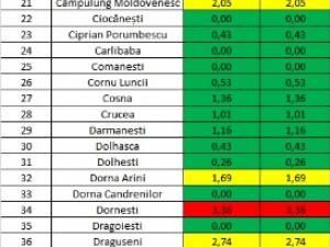 Creștere a numărului de cazuri active de coronavirus din județul Suceava