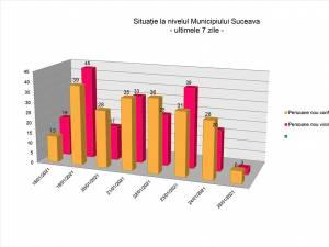 Situaţia la nivelul municipiului Suceava în ultimele 7 zile