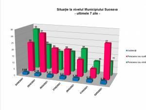 Situația la nivelul municipiului Suceava