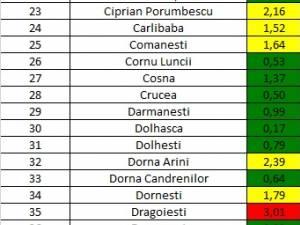 Incidența cazurilor de Covid-19 în fiecare localitate din județul Suceava, la 4 martie