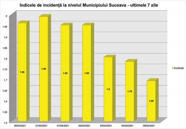 Incidența în municipiul Suceava în ultimele 7 zile