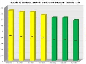 Incidenta in municipiul Suceava