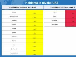 Tabel incidenta UAT