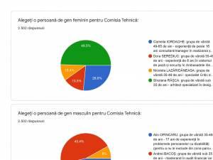 Rezultate finale vot reprezentanți societatea civilă pentru comisia tehnică a proiectului Parc Sipote