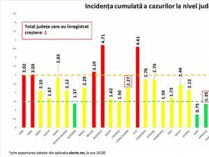 Incidenţa cumulată a cazurilor de Covid în ultimele 14 zile