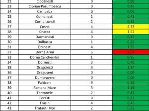 Incidenta cazurilor de Covid-19 în fiecare localitate a județului, la 22 aprilie