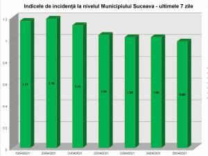 Indicele de incidenta in municipiul Suceava