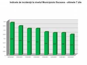 Rata de infectare din municipiul Suceava a scăzut într-o săptămână de la 0,38 la 0,24 la mie