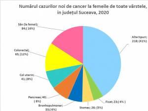 Numărul cazurilor noi de cancer la femei