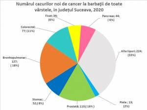 Numărul cazurilor noi de cancer la bărbați