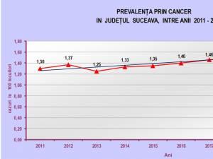 Prevalența prin cancer