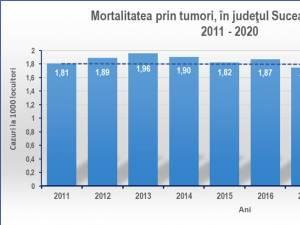 Aproape 400 de cazuri noi de cancer au fost luate în evidență în județ, în primele 3 luni ale acestui an