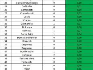 În județul Suceava sunt 64 cazuri de infecție Covid-19 în evoluție