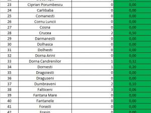 Incidența cazurilor de Covid-19 în fiecare localitate din județul Suceava