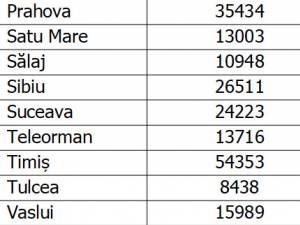 Numărul total de cazuri de COVID-19 din Suceava, cu minus