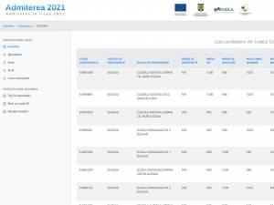 Admiterea în liceele din Suceava în 2021