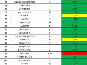 Incidenţa cazurilor de Covid în fiecare localitate din judeţul Suceava